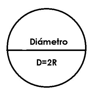 Perímetro Del Círculo Cálculos Fórmulas Ejemplos Radio Y Diámetro